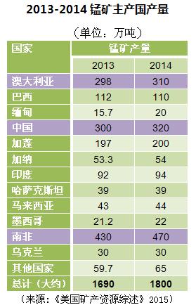 2013-2014锰主产国产量