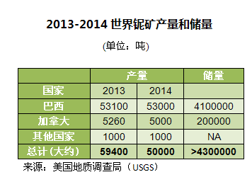 2013-2014世界铌矿产量和储量